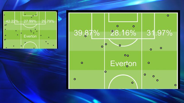 Everton's attack zones and assist locations for both last season (left) and this season (right). They indicate that goals are now coming from both flanks.
