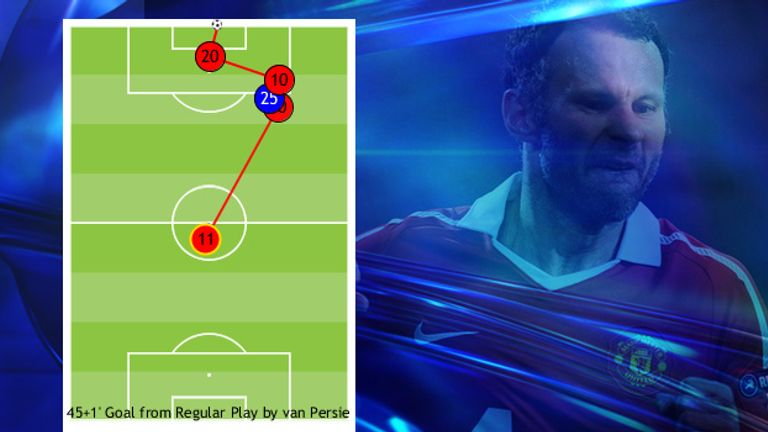 Ryan Giggs was the catalyst for Robin van Persie's second with a lofted ball to Wayne Rooney