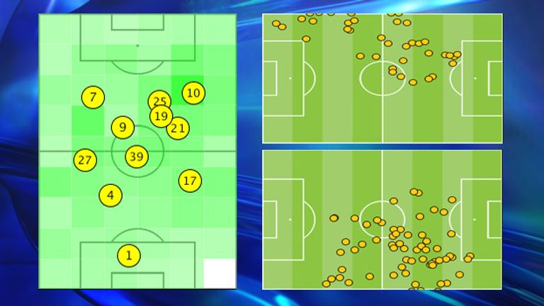 The positioning of Alaba (27, top right) and Lahm (21, bottom right) was unusual
