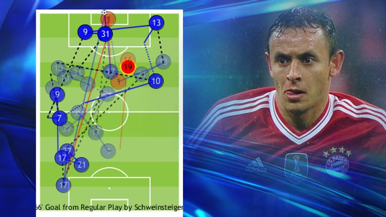 Bayern right-back Rafinha romped forward unchecked to provide the cross for the equaliser