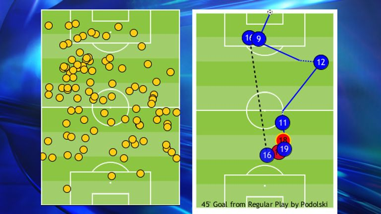 Ramsey touches at Hull and an example of his drive to assist Lukas Podolski in that game