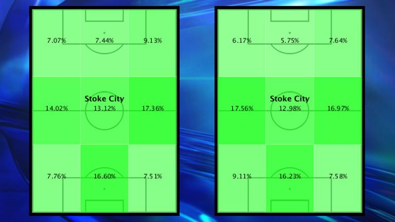 Year-on-year comparison: Stoke's more patient build-up (right) means they now spend more time on the ball before entering the final third