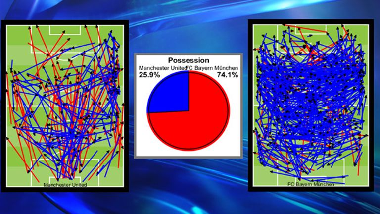 Bayern dominated possession and their passing map shows a clear difference between the sides