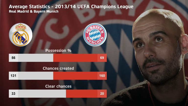Bayern Munich have created more chances than Real Madrid but fewer clear-cut opportunities