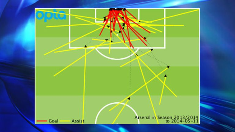Arsenal's Premier League goals and assists conceded throughout the 2013/14 season