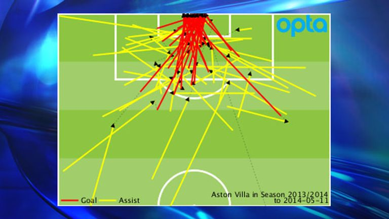 Aston Villa's Premier League goals and assists conceded throughout 2013/14