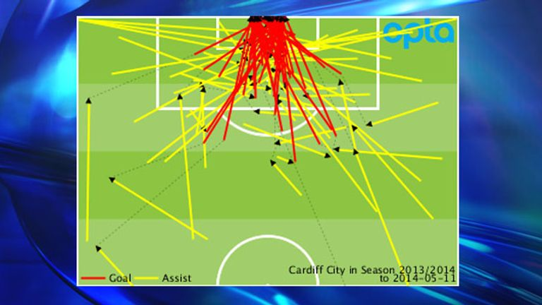 Cardiff's Premier League goals and assists conceded throughout the 2013/14 season