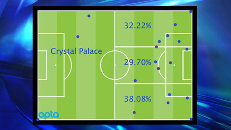 Crystal Palace's Premier League attacking locations by percentage and positions of goal assists