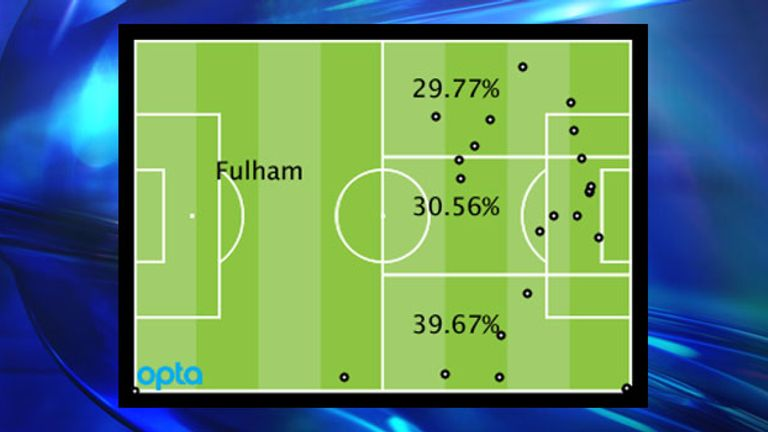 Fulham's Premier League attacking locations by percentage and positions of goal assists