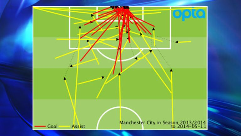 Man City's Premier League goals and assists conceded throughout the 2013/14