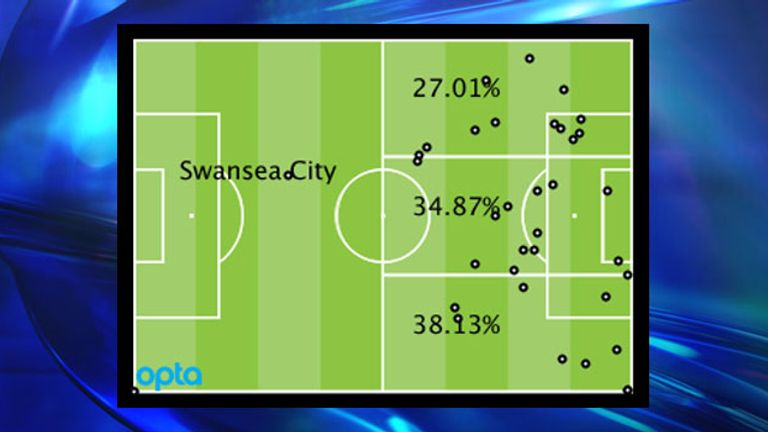 Swansea's Premier League attacking locations by percentage and positions of goal assists