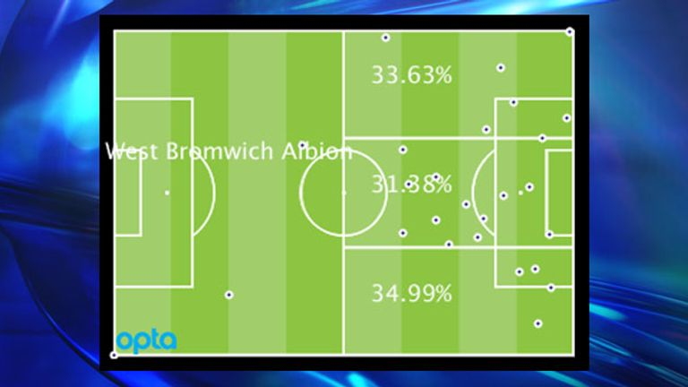 West Brom's Premier League attacking locations by percentage and positions of goal assists