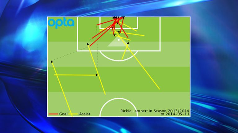 Rickie Lambert is a goal threat within the box but can set goals up from deep