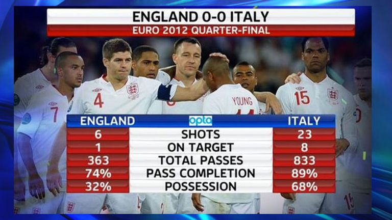 England improved on their Euro 2012 performance but were again out-passed by Italy
