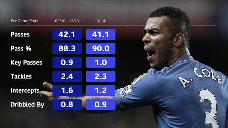 Ashley Cole lost his place at Chelsea last season but his form has remained consistent