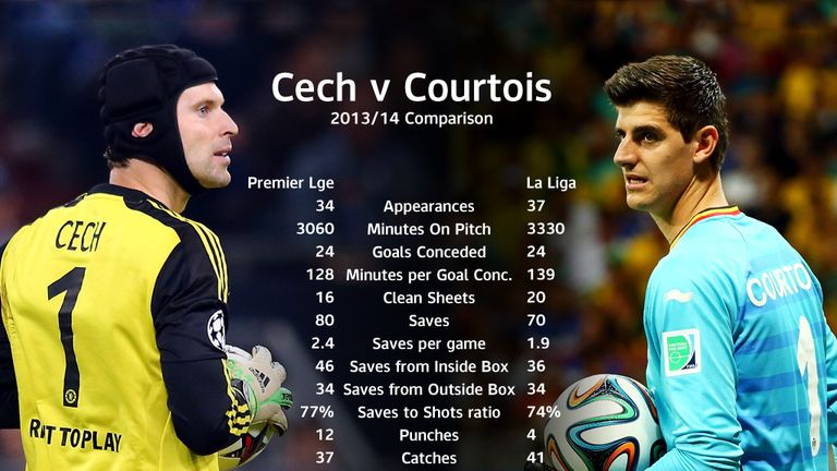 Cech v Courtois: who will play on Monday against Chelsea