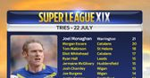 Super League stats: Round 21