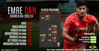 Emre Can: Summer arrival at Liverpool