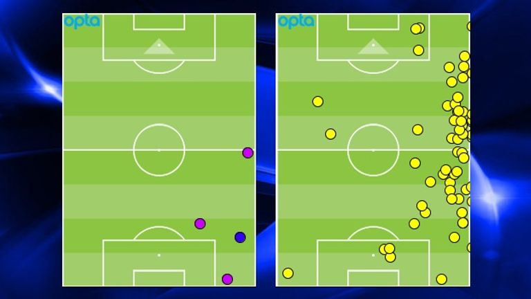 Hutton's tackles (claret) and interceptions (blue) as well his touches in the draw with Newcastle