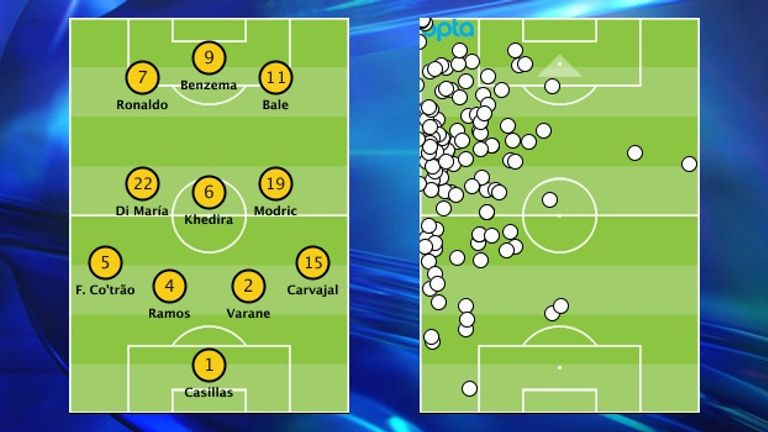 Angel di Maria's Champions League final touch map shows he can offer width from a midfield role