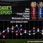 Is David De Gea really the best keeper in the Premier League?
