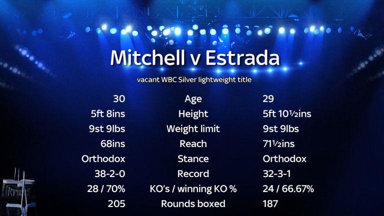Mitchell v Estrada