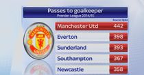 Manchester United top the table for passes to a goalkeeper