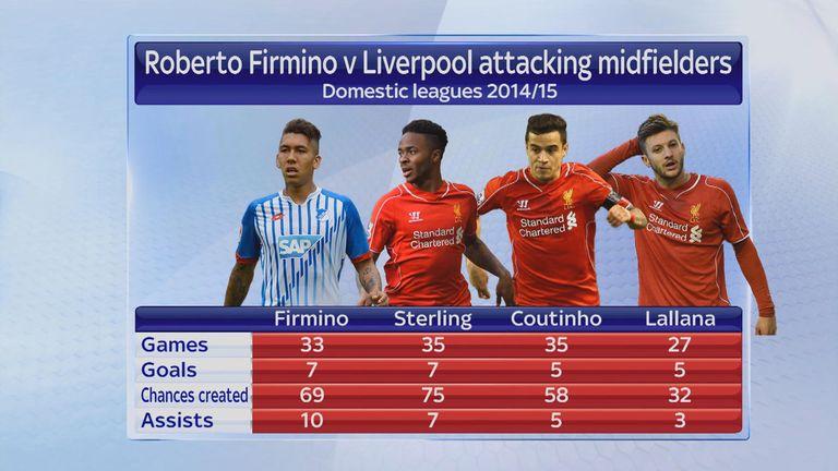 Roberto Firmino v Liverpool attacking midfielders
