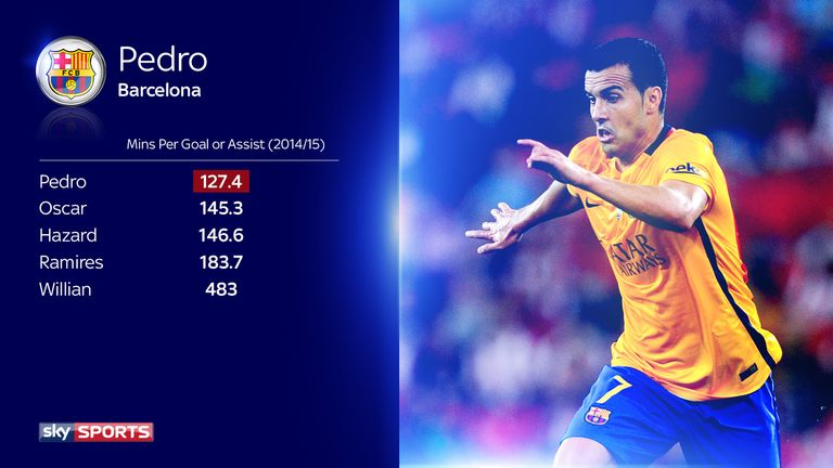 Pedro's goals and assists came at a rate of one every 127.4 minutes in 2014/15