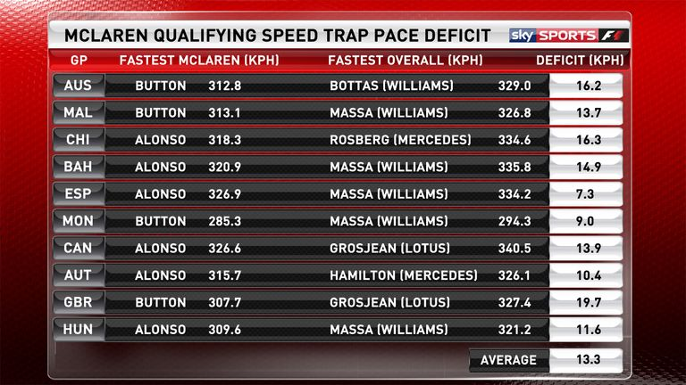 McLaren's 2015 qualifying pace deficit through the speed trap