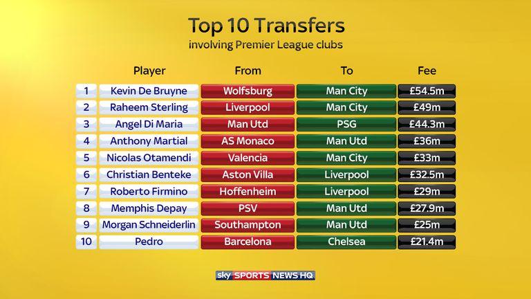 latest news on transfer window