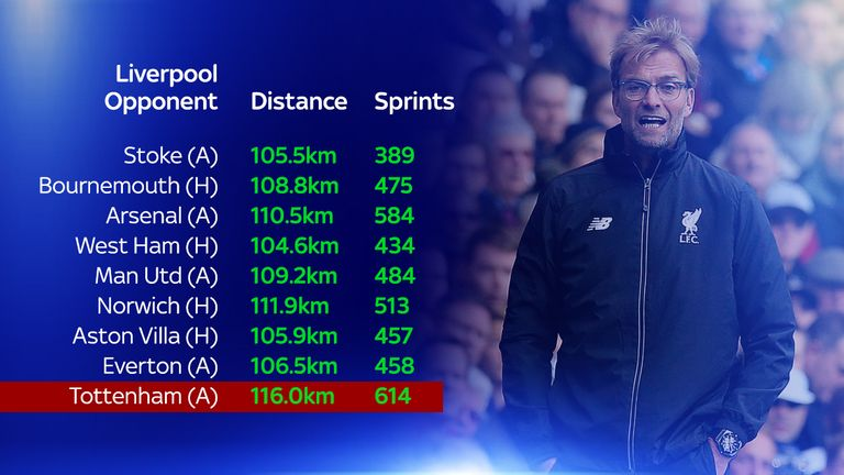 Liverpool's distance covered and total sprints increased under Klopp