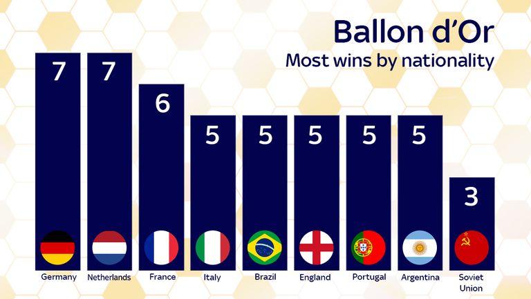 ballon d or winner