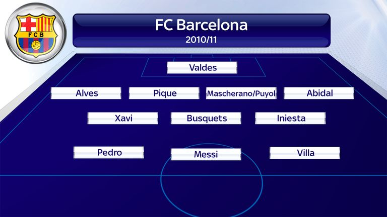 Barcelona's most-common line-up in the 2010/11 season