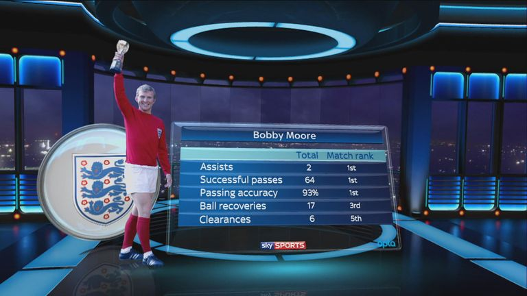 Moore's match stats from the 1966 World Cup final highlight his influence