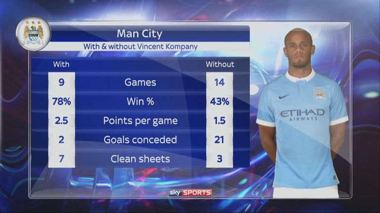City's Premier League record with and without Kompany this season