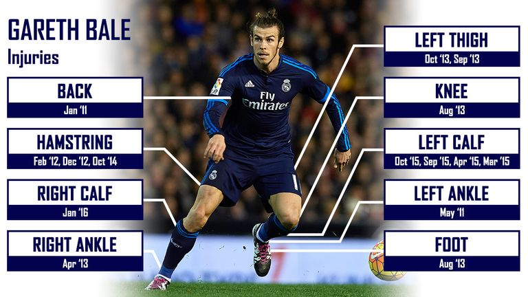Bale's injury problems