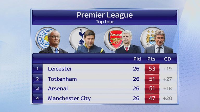 Leicester's lead at the top of the table was cut to two points on Super Sunday