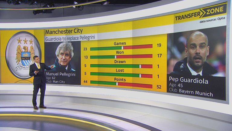 Guardiola's stats compared to current Man City boss Manuel  Pellegrini's