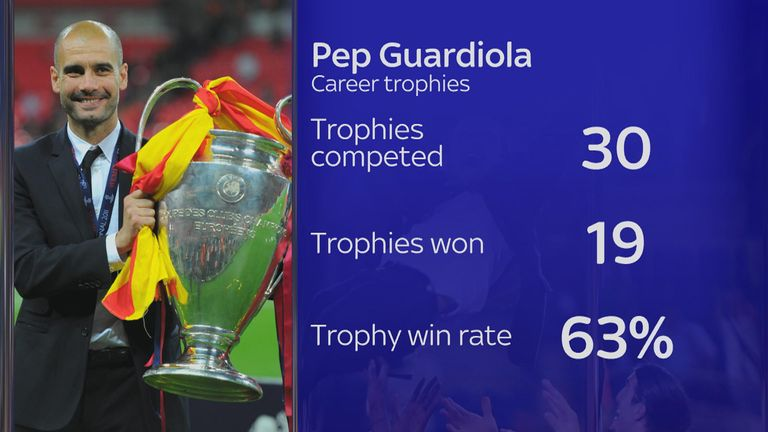 Guardiola has won 19 trophies during his career