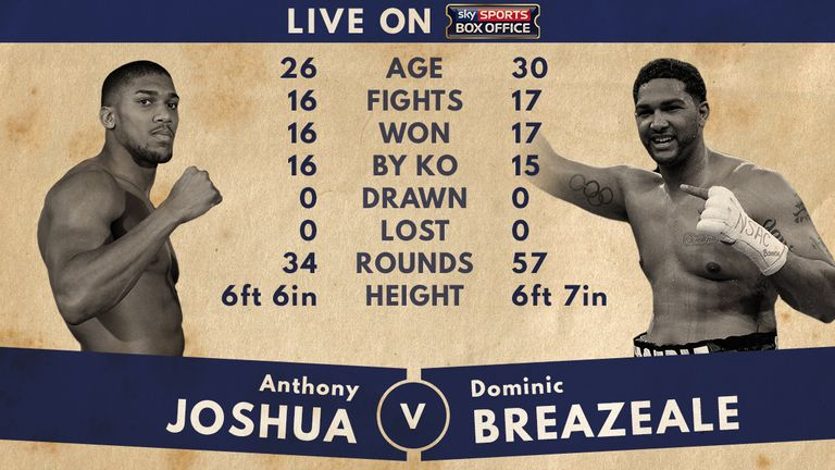anthony-joshua-dominic-breazeale-tale-of