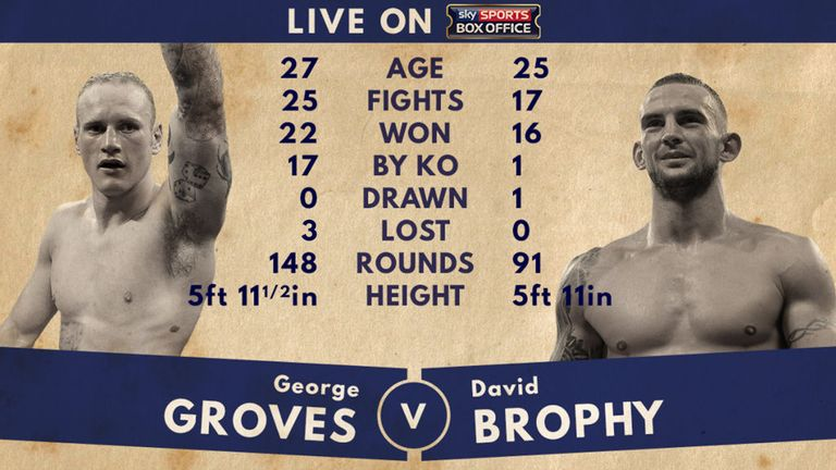 George Groves v David Brophy