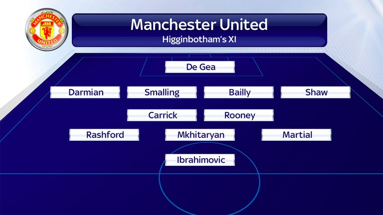 How Could Manchester United Line Up Next Season Under Jose