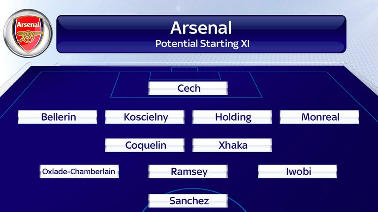 Will this be Arsenal's starting line-up against Liverpool?