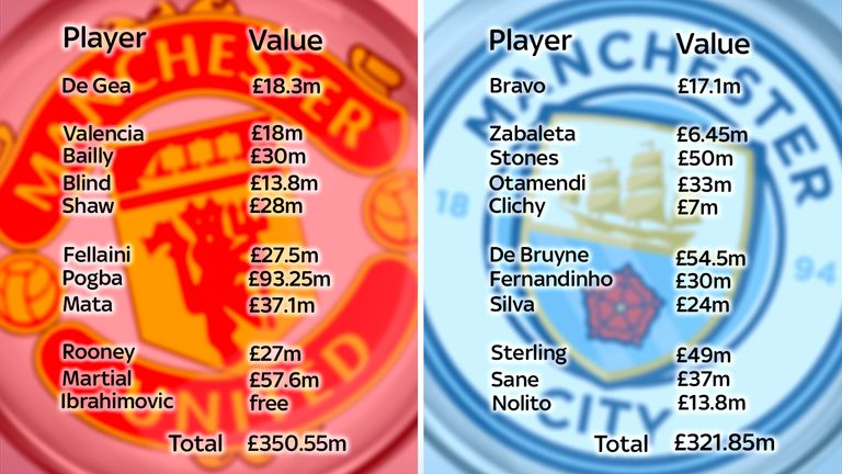 Saturday's predicted line-ups would total £672.4m in transfer fees