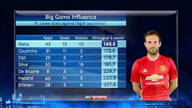 Juan Mata's stats compared to other No 10's in 'big six' games