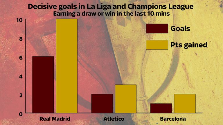 Real Madrid have profited from late goals this season
