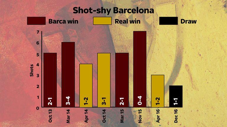 آنالیز بارسلونا 1-1 رئال مادرید