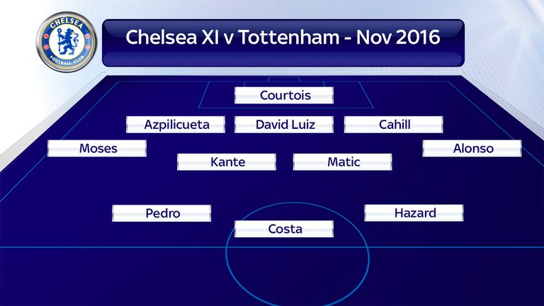 Chelsea fielded a 3-4-3 against Tottenham in November 2016