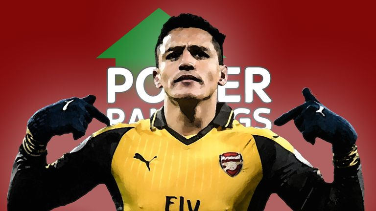 Arsenal's Alexis Sanchez set up Theo Walcott's opener against Manchester City but slipped to No 7 in the Sky Sports Power Rankings this week after topping the chart for three weeks